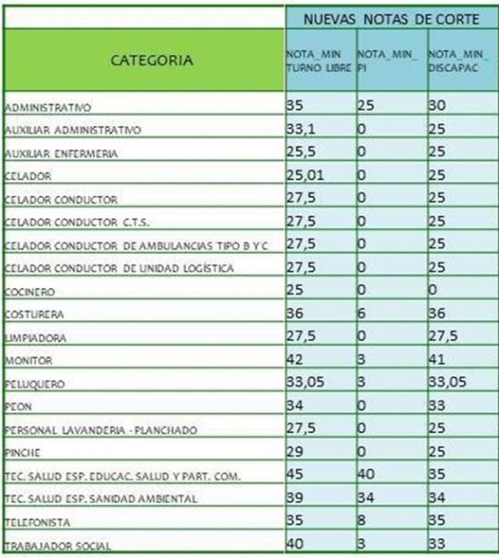Calendario Oposiciones 2019 Andalucia.Bolsa Unica Notas De Corte Y Fechas De Entrega De Documentacion