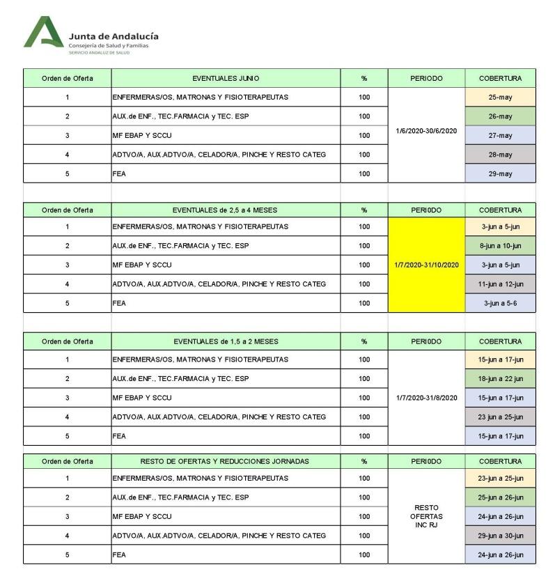 PLAN DE VACACIONES SAS verano 2020-1